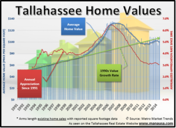 Take A Historic Look At Tallahassee Home Values