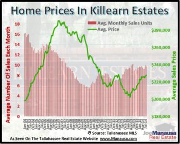 Killearn Estates Home Sales Through August 2014