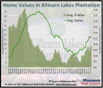 Killearn Lakes Plantation Home Sales Through August 2014