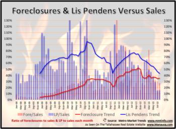 Tallahassee Lis Pendens Filings August 2014