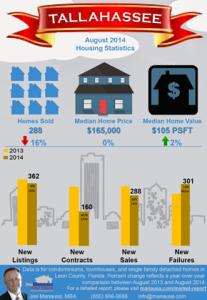 Snapshot Of Tallahassee Real Estate Market Through August 2014