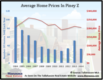 Piney Z Home Sales Report September 2014