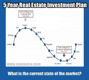 Why You Should Be Funding A 5 Year Real Estate Investment Plan
