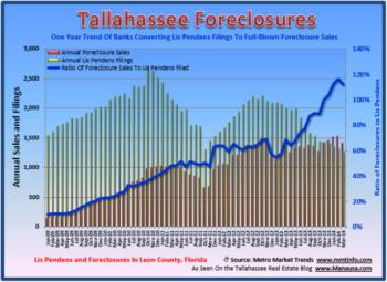 Tallahassee Lis Pendens Summary - Third Quarter 2014