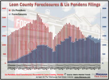 What The Recent Foreclosure Report Means For Tallahassee Housing