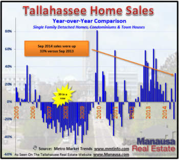 Year Over Year Home Sales Rocket Up 33% In September