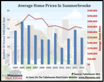 Summerbrooke Home Sales Report Through September 2014