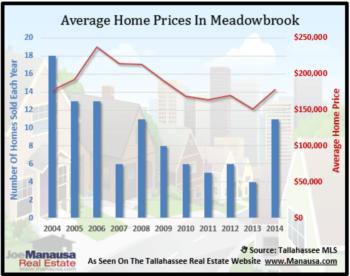 Meadowbrook Home Sales Report October 2014