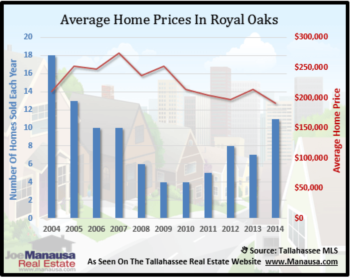 Royal Oaks Home Sales Report October 2014
