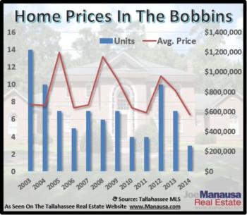 The 'Bobbins' Home Sales Report October 2014