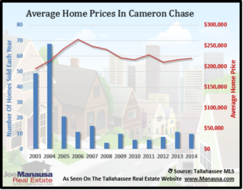 Cameron Chase Home Sales Report October 2014