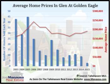 The Glen At Golden Eagle Home Sales Report October 2014