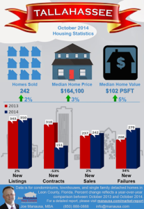 New Infographic Shows Slow Strengthening For Tallahassee Real Estate