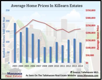 Killearn Estates Home Sales Report November 2014