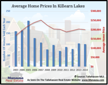 Killearn Lakes Home Sales Report November 2014