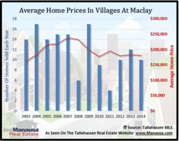 Villages At Maclay Home Sales Report November 2014