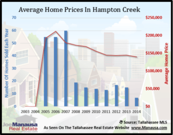 Hampton Creek Home Sales Report November 2014