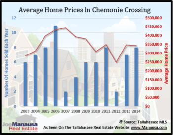 Chemonie Crossing Home Sales Report November 2014