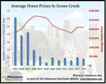 Goose Creek Home Sales Report November 2014