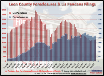 Tallahassee Lis Pendens Filings October 2014