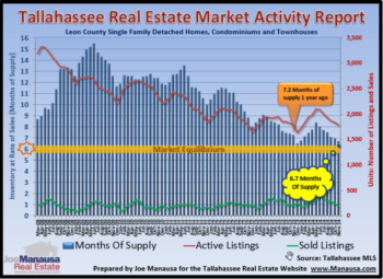 Tallahassee Home Inventory Report December 2014