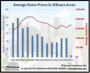 Killearn Acres Home Sales Report December 2014