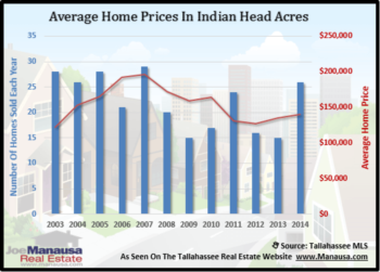 Indian Head Acres Home Sales Report December 2014