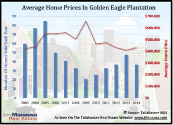 Golden Eagle Plantation Home Sales Report December 2014