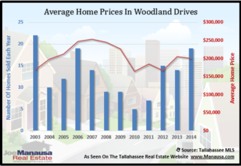 Woodland Drives Home Sales Report December 2014
