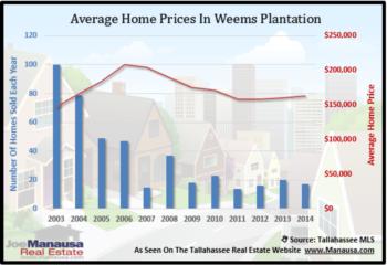 Weems Plantation Home Sales Report December 2014