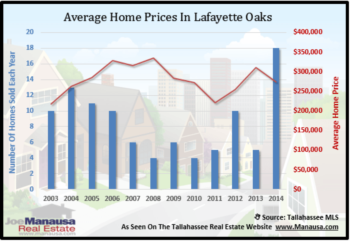 Lafayette Oaks Home Sales Report December 2014