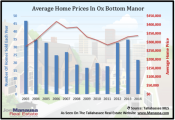 Ox Bottom Manor Home Sales Report December 2014