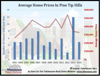 Pine Tip Hills Home Sales Report December 2014