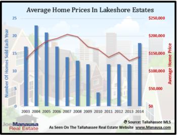 Lakeshore Estates Home Sales Report December 2014