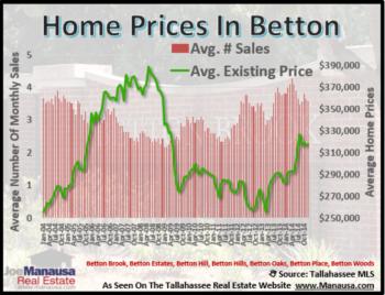 Betton Neighborhoods Home Sales Report December 2014