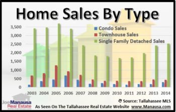 2014 Was A Good Year For Tallahassee Real Estate