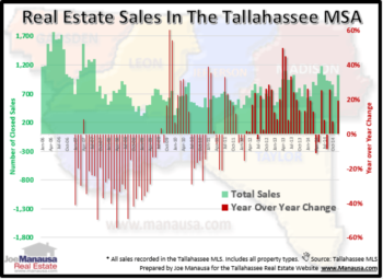 Real Estate Sales Grow 8.4 Percent In Central North Florida