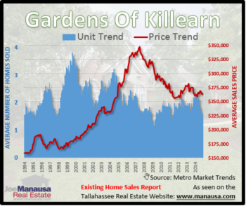 Gardens Of Killearn Home Sales Report January 2015