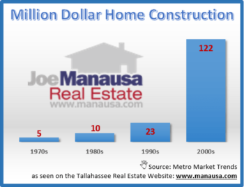 A Comprehensive Study Of Million Dollar Homes In Tallahassee