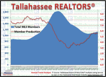 Why We Track Tallahassee Realtor Production