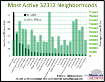 The 32312 Neighborhoods That Dominated Housing In 2014