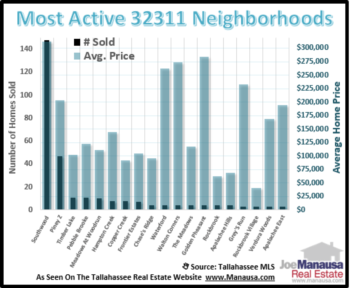 Two Neighborhoods Dominate Home Sales In The 32311 Zip Code