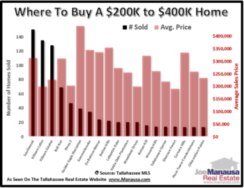 Where To Buy A $200,000 To $400,000 Home