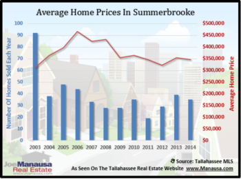 Summerbrooke Finishes 2014 Slowly, Leaves Opportunity For Buyers