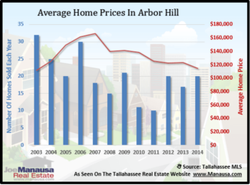 Looking For A Safe Real Estate Investment? Try Arbor Hill