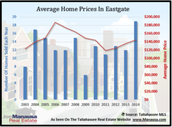 Eastgate Records Best Year On Record For Home Sales In 2014