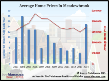 Meadowbrook Home Sales Report February 2015