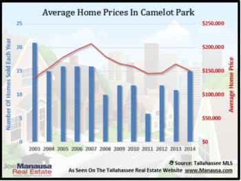 Camelot Park Home Sales Report February 2015