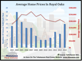Royal Oaks Housing Report February 2015