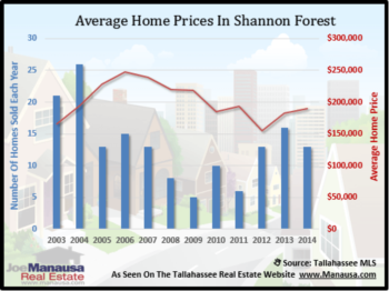 Shannon Forest Housing Report February 2015